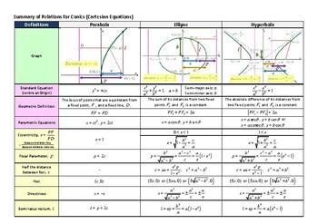 Conic Sections Cheatsheet by Mathematics Guru | Teachers ...