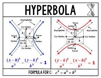 Conic Sections (Circle, Ellipse, Hyperbola, Parabola ...