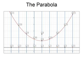 Task Cards - Conic Sections: Discovering a Parabola