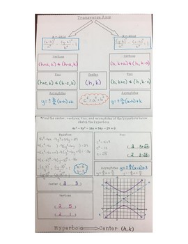 Conic Sections Foldable/Notes