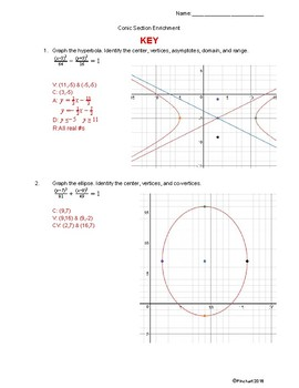 Conic Sections- Hyperbola and Ellipse