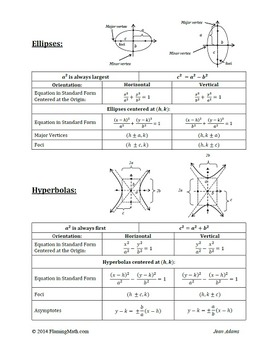 PreCalculus-Algebra 2: Conic Sections Reference Sheet FREE