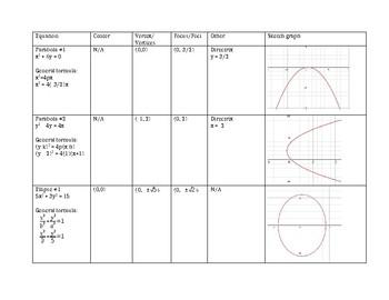 Conics Graphs Organizer
