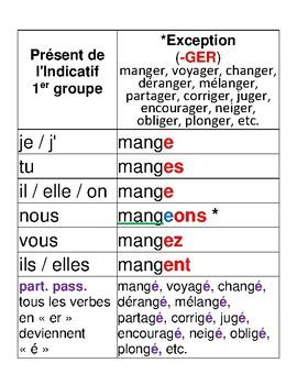 Simplified French Verbs Posters: Présent, Imparfait et Participe Passé