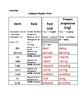 Conjugate Regular Verbs to Past tense and Present Progressive tense