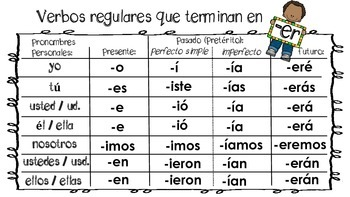 Conjugate verbs in Spanish / Conjugando Verbos que terminan en -ar, -er, -ir