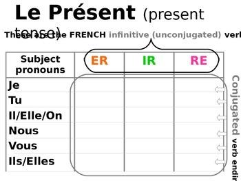 Conjugating REGULAR Verbs in French (ER, RE, IR)