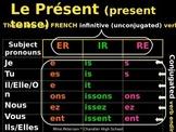 Conjugating REGULAR Present tense Verbs in French (ER, RE, IR)
