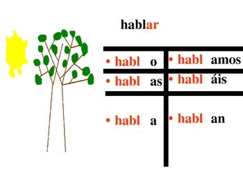 Conjugating a verb Slide Show