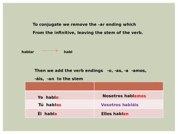 "Conjugating ""ar"" verbs"