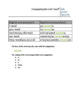 Conjugating the verb NEED
