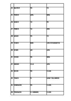 Conjugation Chart - Present and Preterit
