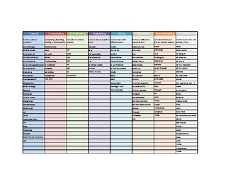 Conjunction Word Mat