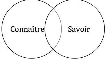 Savoir v connatre teaching resources teachers pay teachers connatre vs savoir venn diagram activity connatre vs savoir venn diagram activity ccuart Images