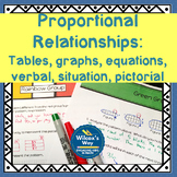 Proportional Relationships: Table, Graph, Equation, Verbal, Pictorial