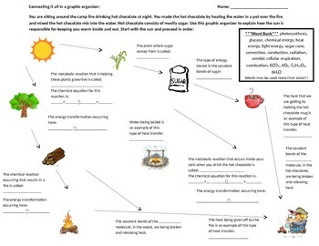 Connecting it all graphic organizer (photosynthesis, combu