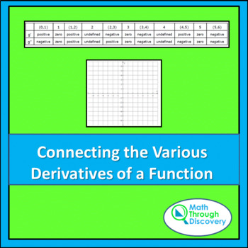 Calculus:  Connecting the Various Derivatives of a Function