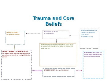 Connections between trauma and core beliefs