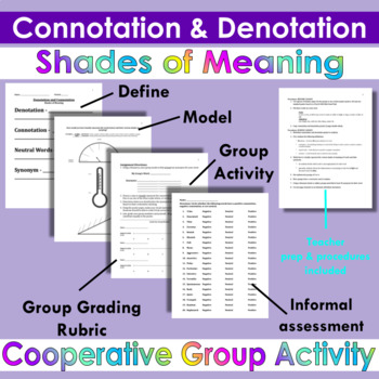 Connotation and Denotation Project Poster: Shades of Meaning Group Activity