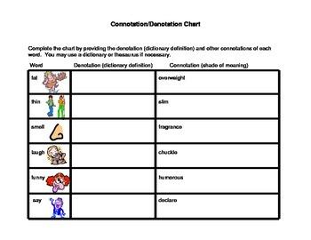 Connotation--Denotation Graphic Organizer