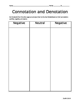 Connotation and Denotation categorization