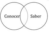 Conocer vs. Saber Venn Diagram Activity