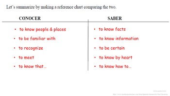 Conocer vs Saber (to know): Spanish Quick Lesson