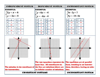 Consistant and Inconsistant Systems Of Equations Graphic Organizer