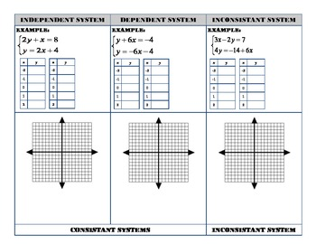 Consistant and Inconsistant Systems Of Equations Graphic O
