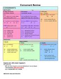 Consonant Review Chart