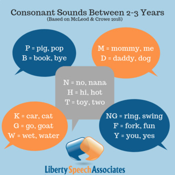 Consonant Sound Acquisition for 2- and 3-year-olds (with logo)