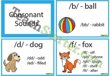 Consonant Sound Posters – Phonemes