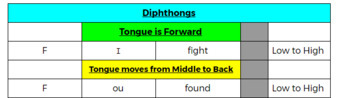 Consonant Vowel Phonetic Combinations