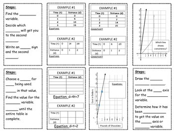 Constant Speed Foldable (Relating tables, graphs, and equations)