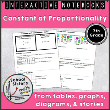 Constant of Proportionality Notes for Interactive Notebooks