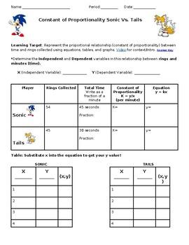Sonic Math Worksheets Teaching Resources Teachers Pay Teachers
