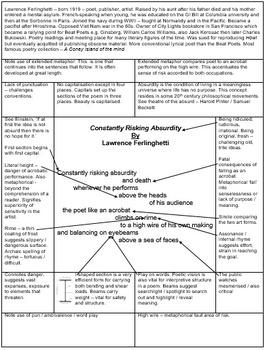 Constantly Risking Absurdity by Ferlinghetti
