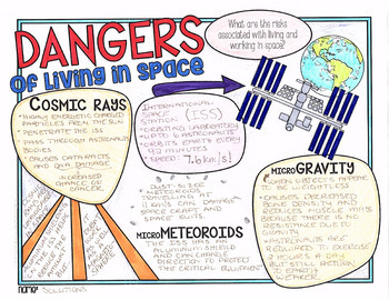 Dangers of Living in Space - Astronomy, Science Doodle Notes