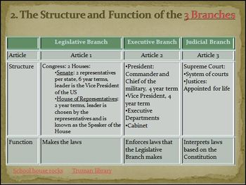 Constitution Functioning of the Federal Government by ...