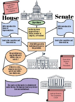 Constitution: How a Bill Becomes a Law