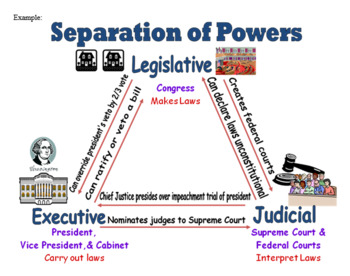 Constitution Project! - Preamble, Articles, Separation of Powers...