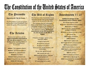 Constitution Quick Reference Guide