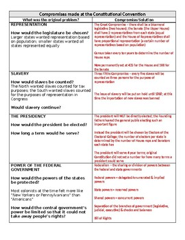 Constitution Review Sheet with Answers