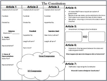 Constitution STAAR Review