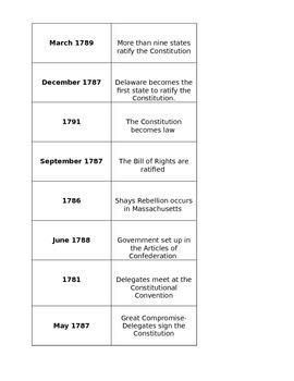 Constitution Timeline Station or Sort