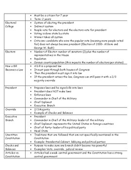 Constitution and Government Review Sheet with Fill in the Blanks and Answer Key