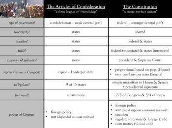 Constitution vs Articles of Confederation Graphic Organizer