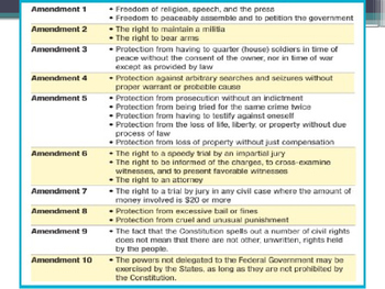 Constitutional Amendments U.S. American Government - from McGruder Ch 3 Sec 4