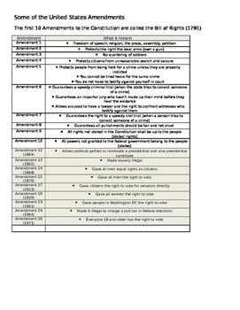 Constitutional Amendments for 5th grade