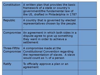 Constitutional Convention Presentation